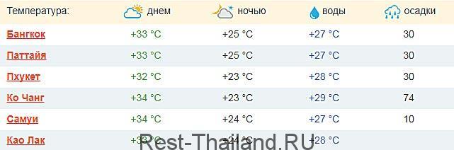 Температура воздуха и воды в Тайланде в марте