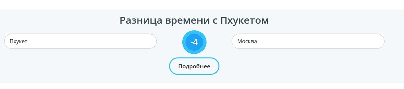 Разница во времени с Москвой